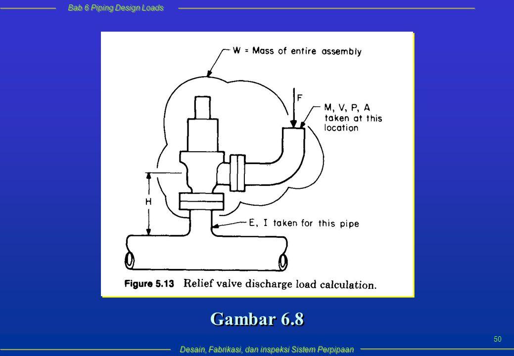 Bab 6 Piping Design Loads Desain, Fabrikasi, dan inspeksi Sistem Perpipaan 50 Gambar 6.8
