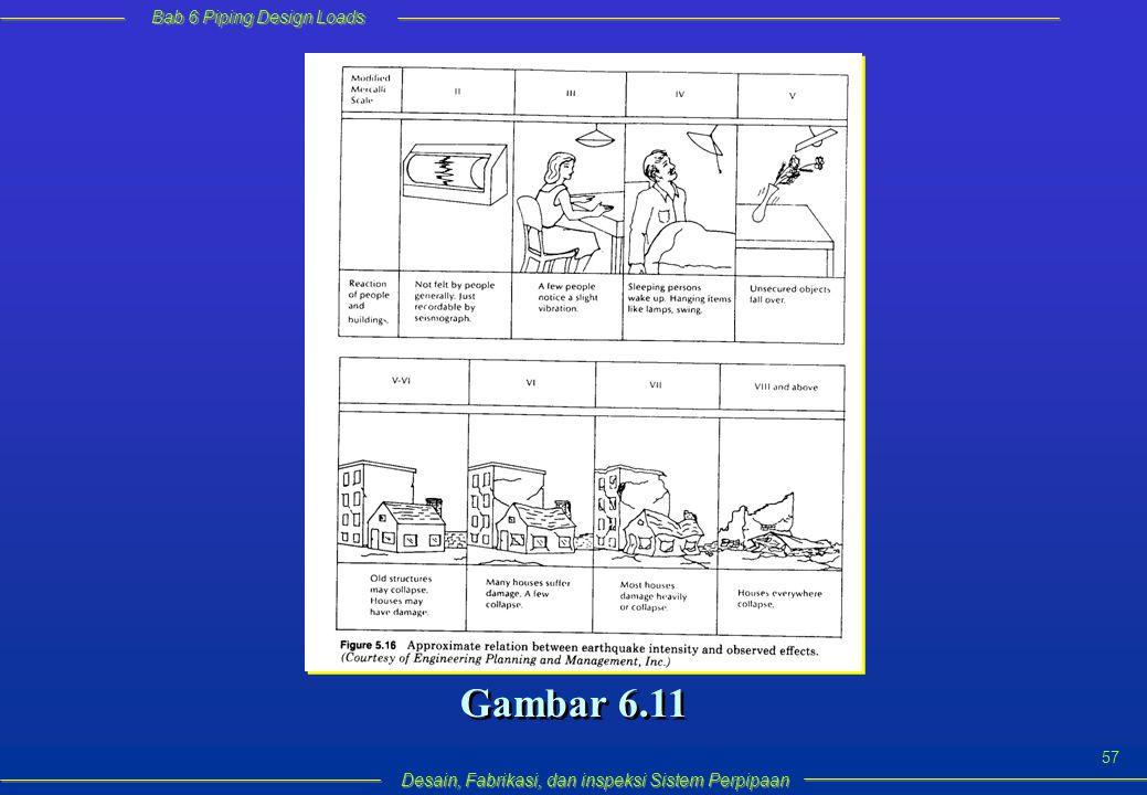 Bab 6 Piping Design Loads Desain, Fabrikasi, dan inspeksi Sistem Perpipaan 57 Gambar 6.11