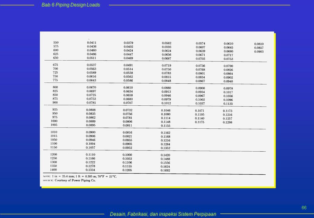 Bab 6 Piping Design Loads Desain, Fabrikasi, dan inspeksi Sistem Perpipaan 66