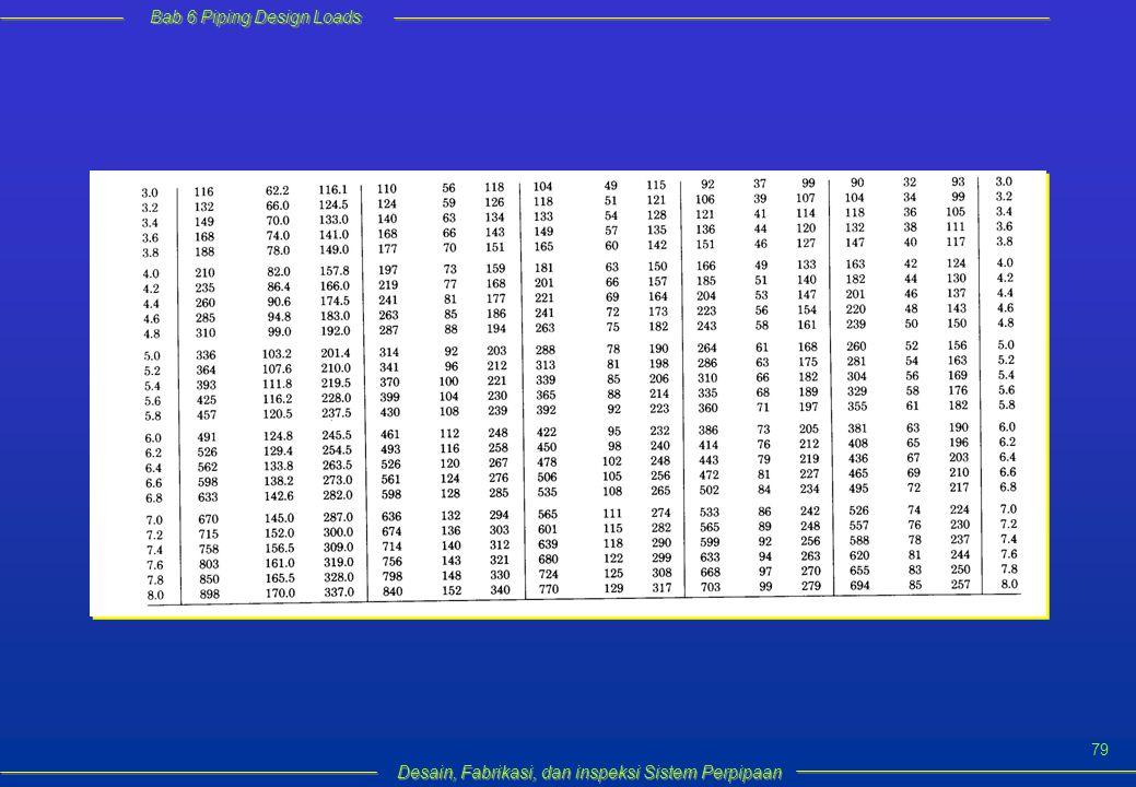 Bab 6 Piping Design Loads Desain, Fabrikasi, dan inspeksi Sistem Perpipaan 79