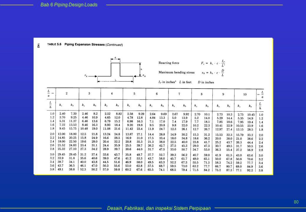 Bab 6 Piping Design Loads Desain, Fabrikasi, dan inspeksi Sistem Perpipaan 80