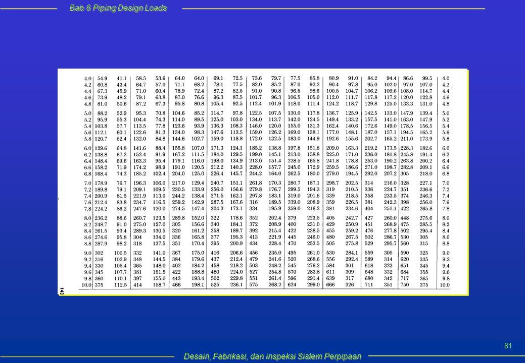 Bab 6 Piping Design Loads Desain, Fabrikasi, dan inspeksi Sistem Perpipaan 81