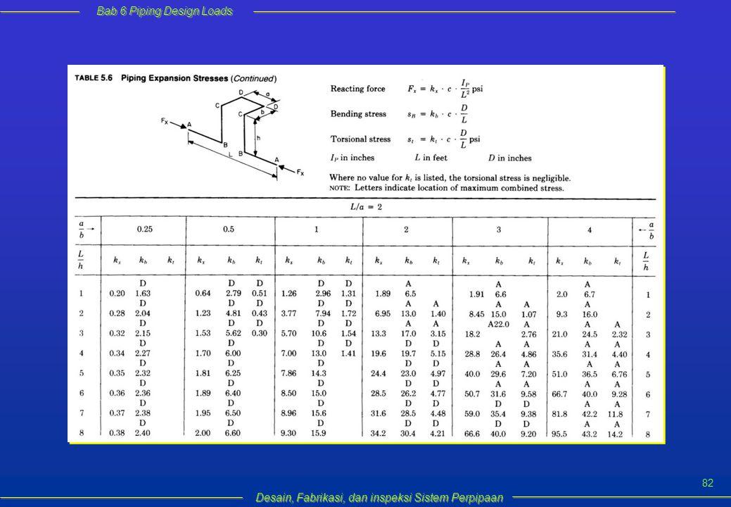 Bab 6 Piping Design Loads Desain, Fabrikasi, dan inspeksi Sistem Perpipaan 82