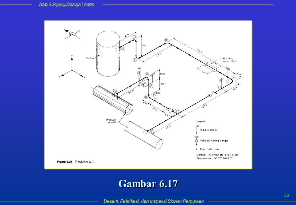 Bab 6 Piping Design Loads Desain, Fabrikasi, dan inspeksi Sistem Perpipaan 86 Gambar 6.17