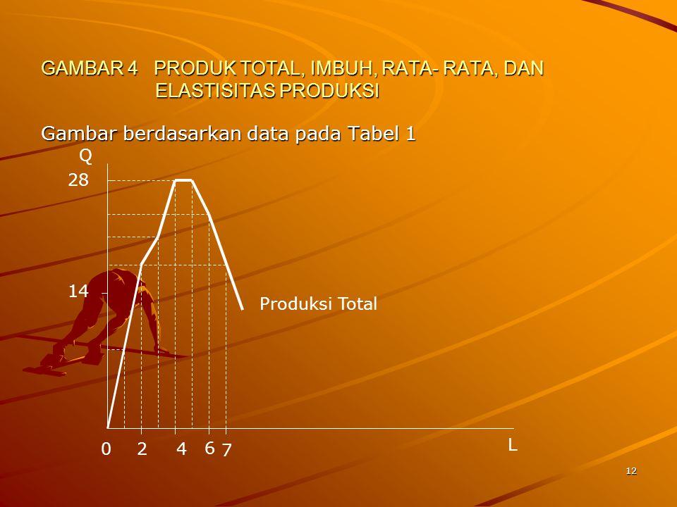 12 GAMBAR 4 PRODUK TOTAL, IMBUH, RATA- RATA, DAN ELASTISITAS PRODUKSI Gambar berdasarkan data pada Tabel 1 L Q 28 14 7 42 6 Produksi Total 0