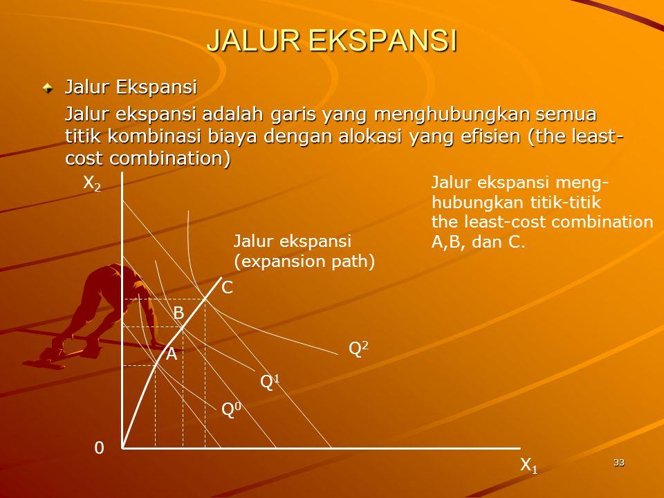 33 JALUR EKSPANSI Jalur Ekspansi Jalur ekspansi adalah garis yang menghubungkan semua titik kombinasi biaya dengan alokasi yang efisien (the least- cost combination) Q0Q0 Q1Q1 Q2Q2 X1X1 X2X2 0 A B C Jalur ekspansi (expansion path) Jalur ekspansi meng- hubungkan titik-titik the least-cost combination A,B, dan C.