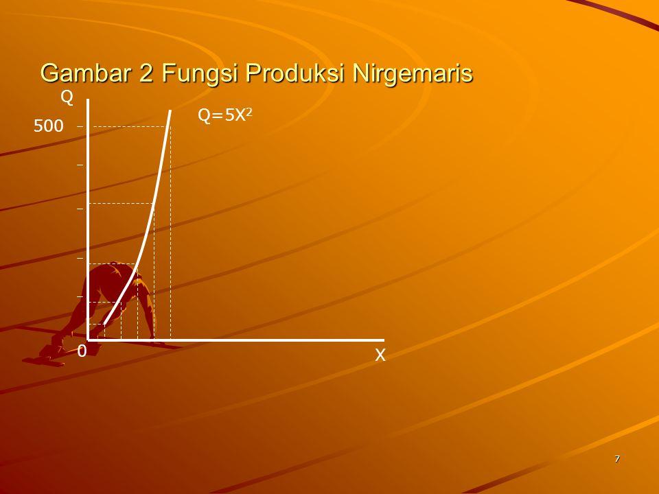 7 Gambar 2 Fungsi Produksi Nirgemaris X Q 500 0 Q=5X 2