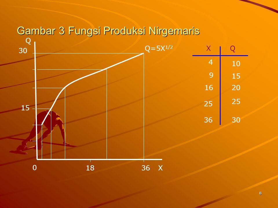 8 Gambar 3 Fungsi Produksi Nirgemaris X Q 0 Q=5X 1/2 XQ 4 9 16 25 36 10 15 20 25 30 15 3618