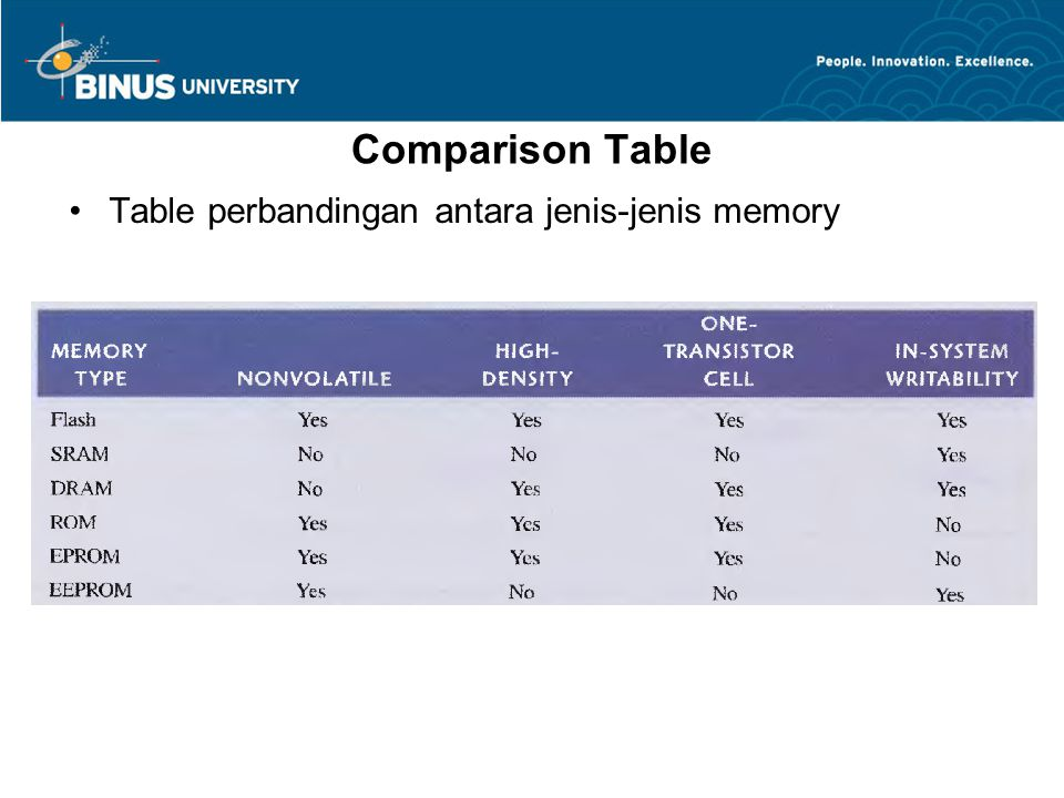 Comparison Table Table perbandingan antara jenis-jenis memory