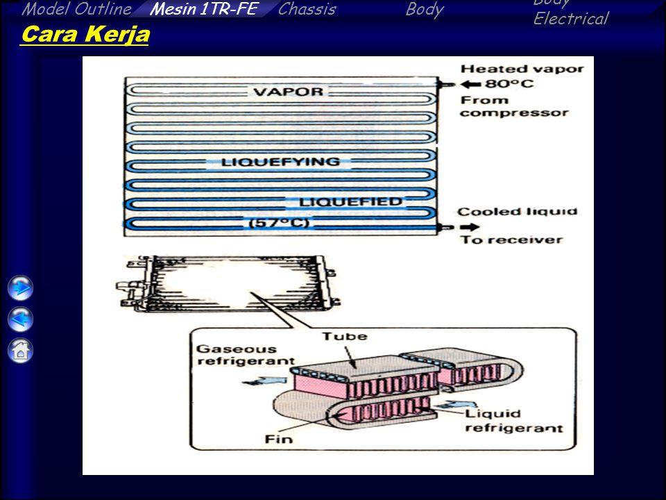ChassisBody Electrical Model OutlineMesin 1TR-FE Cara Kerja