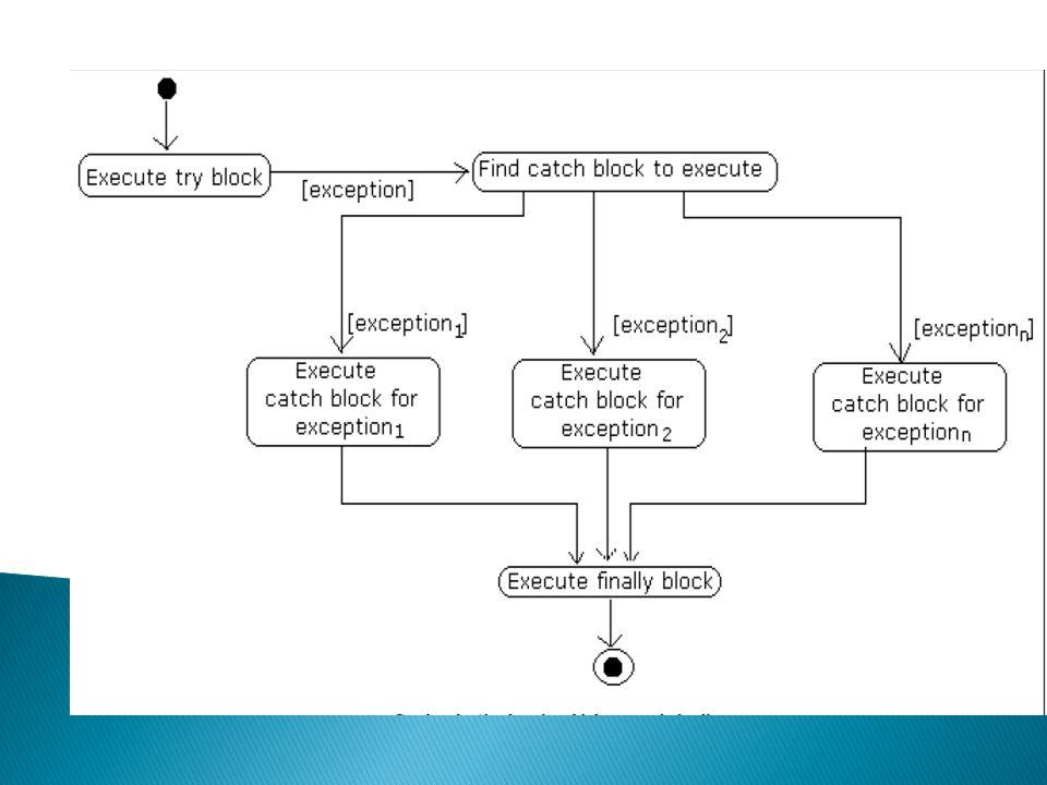 Modifikasi constructor pada program diatas berdampak pada bagian deklarasi objek ikut berubah karena constructor yang ada sekarang mengharuskan pengiriman data.