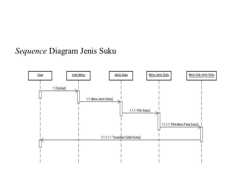 Sequence Diagram Sejarah Batak