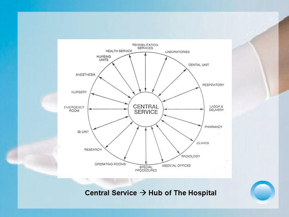 Keuntungan pemusatan kegiatan sterilisasi : 1.Efisiensi peralatan dan sarana 2.Penyederhanaan dalam prosedur kerja, standarisasi dan peningkatan pengawasan mutu Kemampuan : 1.Management material invent.