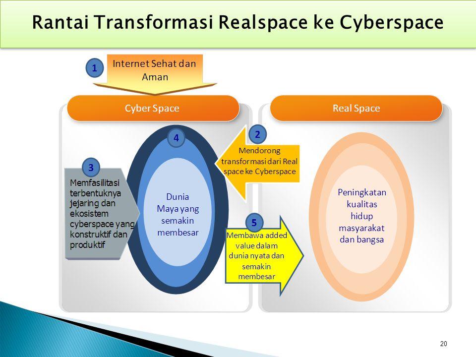 20 Rantai Transformasi Realspace ke Cyberspace