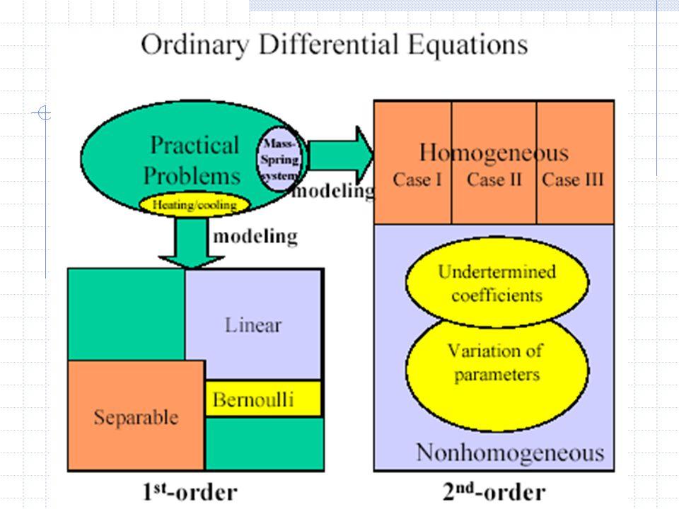 4 Pokok Bahasan Persamaan Differensial: Order satu dan order dua Basic Persamaan Differensial Penyelesaian persamaan Order satu Penyelesaian persamaan Order dua Contoh Soal