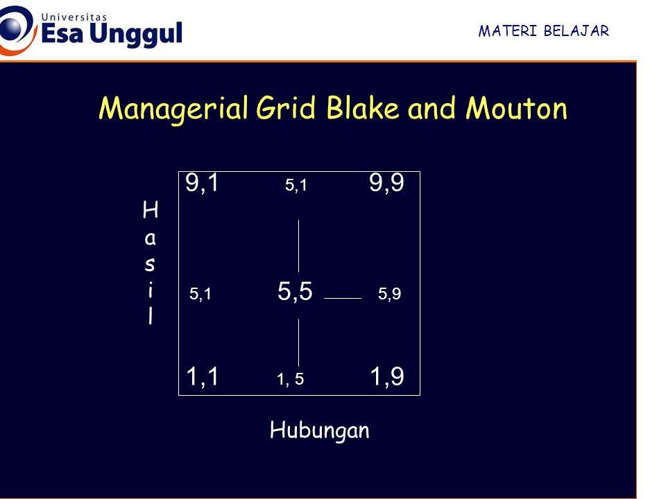 MATERI BELAJAR 9,1 5,1 9,9 5,1 5,5 5,9 1,1 1, 5 1,9 HasilHasil Hubungan Managerial Grid Blake and Mouton