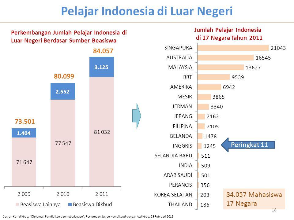 Pelajar Indonesia di Luar Negeri 73.501 80.099 84.057 84.057 Mahasiswa 17 Negara Jumlah Pelajar Indonesia di 17 Negara Tahun 2011 Perkembangan Jumlah