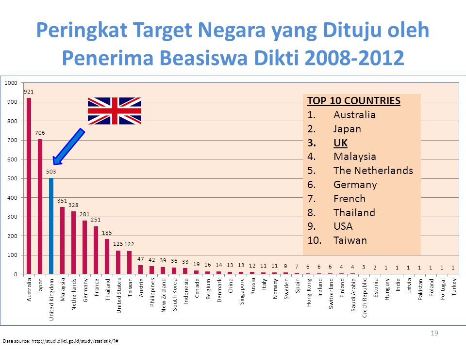 Peringkat Target Negara yang Dituju oleh Penerima Beasiswa Dikti 2008-2012 19 Data source: http://studi.dikti.go.id/study/statistik/?# TOP 10 COUNTRIES 1.Australia 2.Japan 3.UK 4.Malaysia 5.The Netherlands 6.Germany 7.French 8.Thailand 9.USA 10.Taiwan
