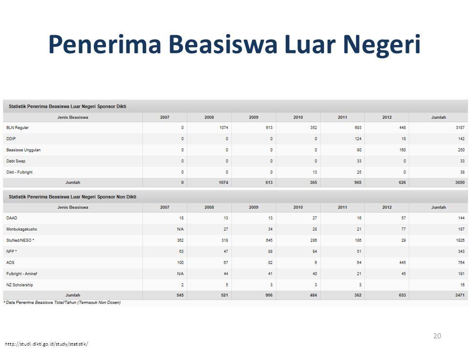 Penerima Beasiswa Luar Negeri http://studi.dikti.go.id/study/statistik/ 20
