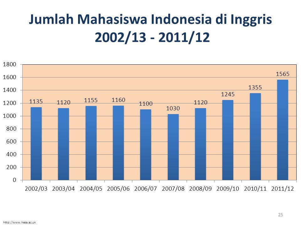 Jumlah Mahasiswa Indonesia di Inggris 2002/13 - 2011/12 25 http://www.hesa.ac.uk