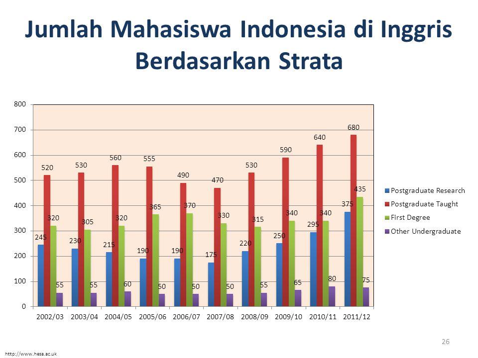 26 Jumlah Mahasiswa Indonesia di Inggris Berdasarkan Strata http://www.hesa.ac.uk
