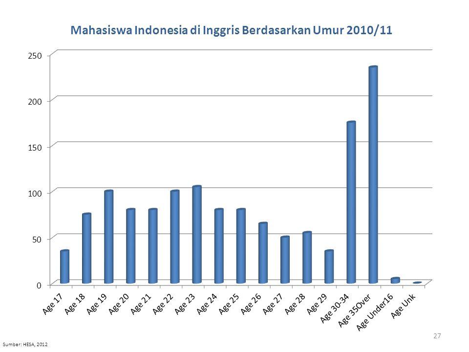 Sumber: HESA, 2012 27
