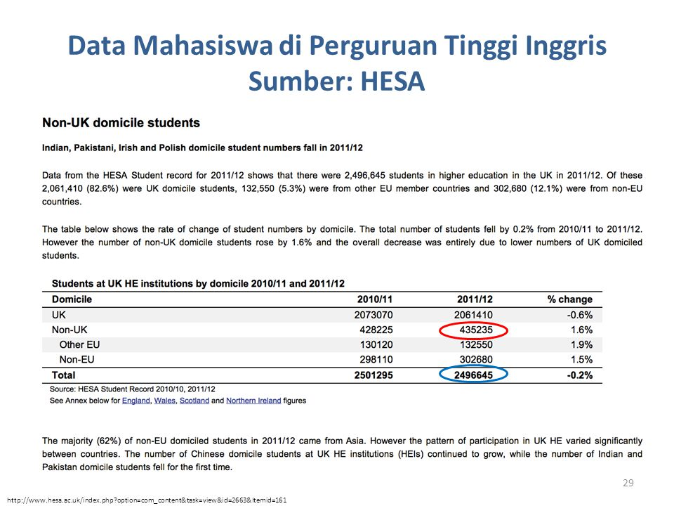 Data Mahasiswa di Perguruan Tinggi Inggris Sumber: HESA http://www.hesa.ac.uk/index.php?option=com_content&task=view&id=2663&Itemid=161 29