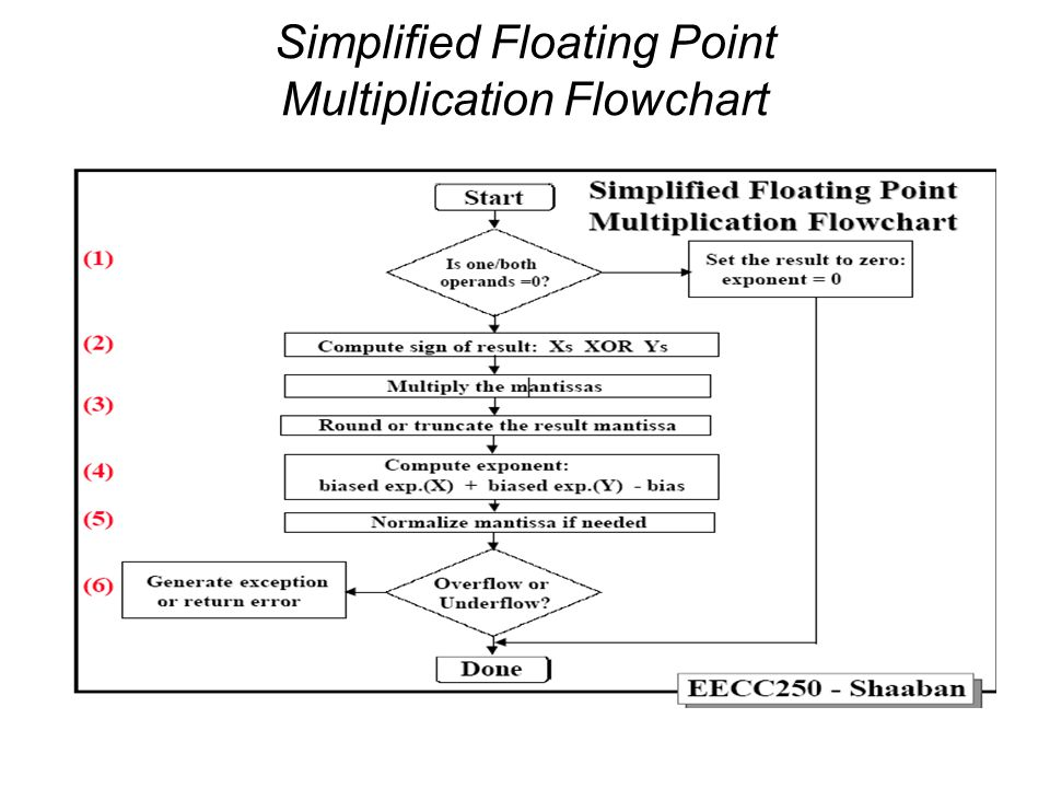 Floating Point Multiplication Example Multiply the following two numbers represented in the IEEE 754 single precision format: X = -18 10 represented as: and Y = 9.5 10 represented as: 1 10000011 001000000000000000000000 100000100 00110000000000000000000 (1) Value of one or both operands = 0.