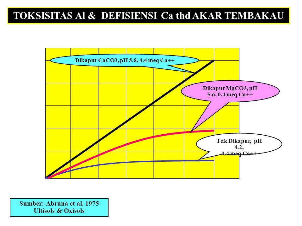 TOKSISITAS Al & DEFISIENSI Ca thd AKAR TEMBAKAU 1 2 3 waktu (hari) % maks.