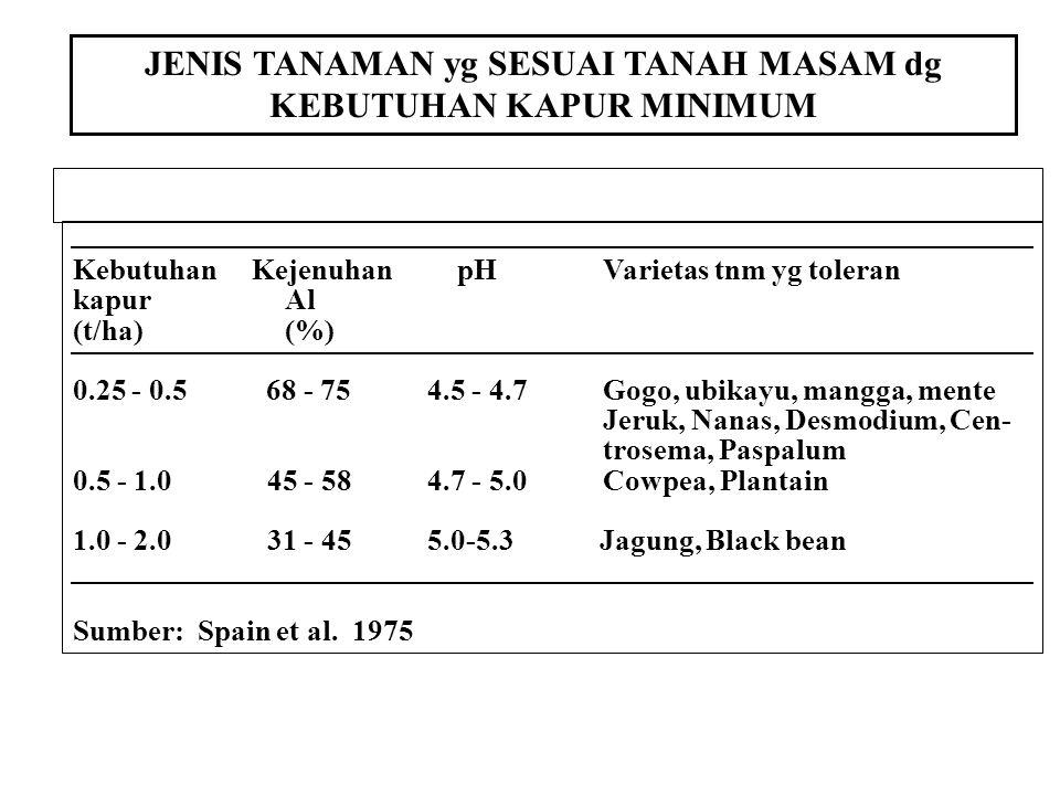 JENIS TANAMAN yg SESUAI TANAH MASAM dg KEBUTUHAN KAPUR MINIMUM Kebutuhan Kejenuhan pHVarietas tnm yg toleran kapurAl (t/ha)(%) 0.25 - 0.5 68 - 75 4.5 - 4.7Gogo, ubikayu, mangga, mente Jeruk, Nanas, Desmodium, Cen- trosema, Paspalum 0.5 - 1.0 45 - 58 4.7 - 5.0Cowpea, Plantain 1.0 - 2.0 31 - 45 5.0-5.3 Jagung, Black bean Sumber: Spain et al.