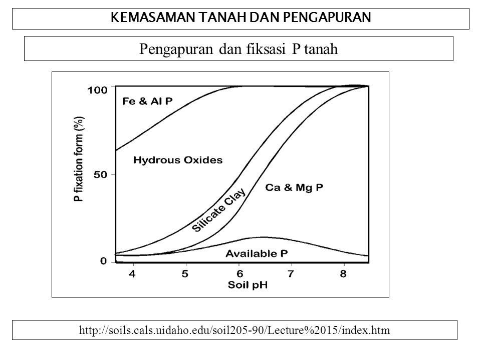 KEMASAMAN TANAH DAN PENGAPURAN Pengapuran dan fiksasi P tanah http://soils.cals.uidaho.edu/soil205-90/Lecture%2015/index.htm