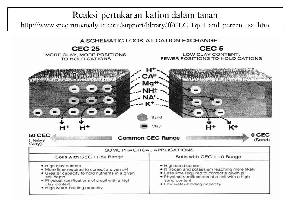 Reaksi pertukaran kation dalam tanah http://www.spectrumanalytic.com/support/library/ff/CEC_BpH_and_percent_sat.htm