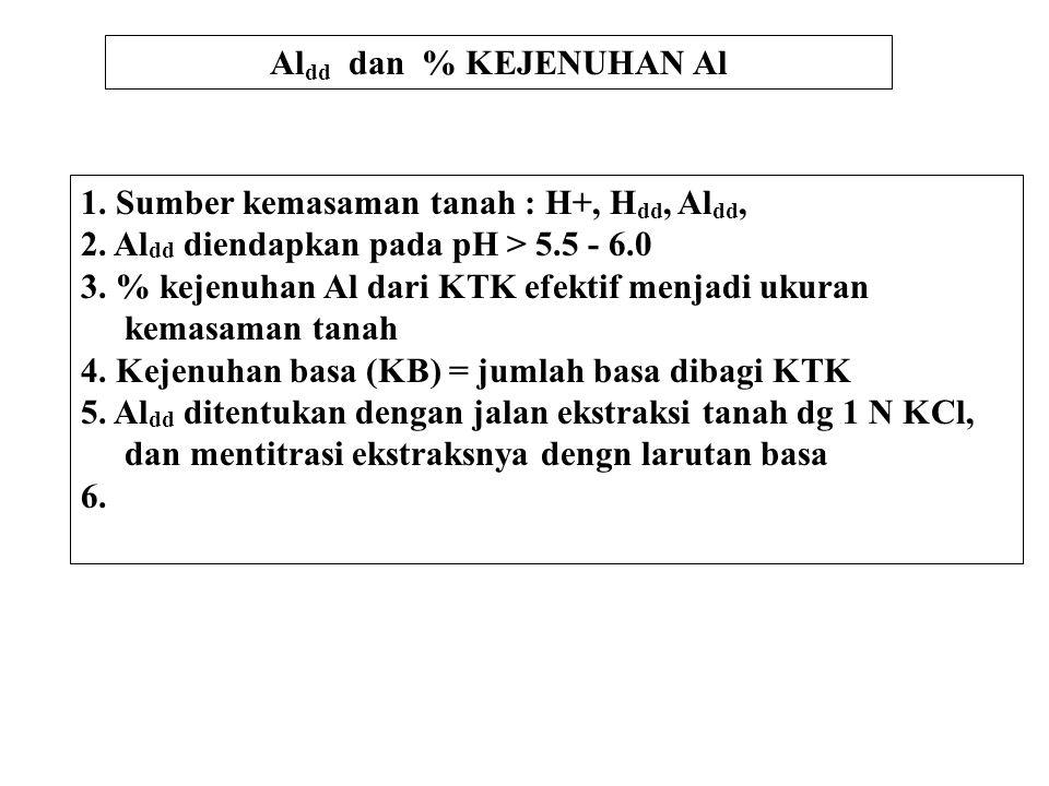 Al dd dan % KEJENUHAN Al 1.Sumber kemasaman tanah : H+, H dd, Al dd, 2.