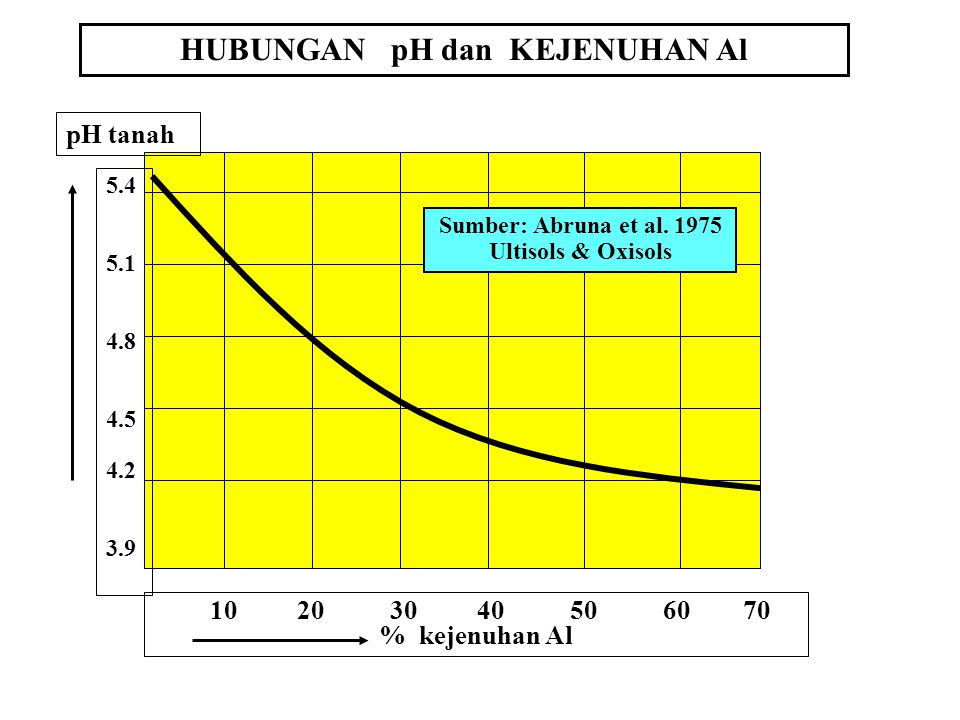 Pengaruh Fisik: - Membantu granulasi - agregasi - Memperbaiki struktur tanah - Tata Udara (Aerasi) - Tata Air / Pergerakan air Pengaruh pH tanah terhadap kandungan Al terekstraks KCl dan CuCl2 Sumber: Rotation and Tillage Affects on Soil Organic Carbon and Management of No-Till Acid Soils.