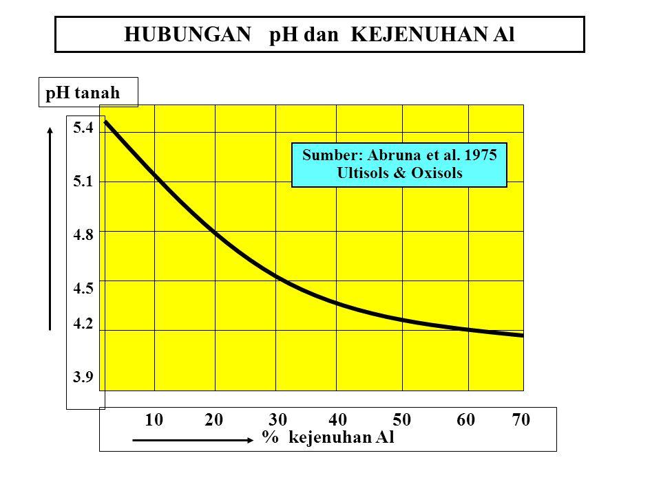 HUBUNGAN pH dan KEJENUHAN Al 10 20 30 40 50 60 70 % kejenuhan Al pH tanah 5.4 5.1 4.8 4.5 4.2 3.9 Sumber: Abruna et al.