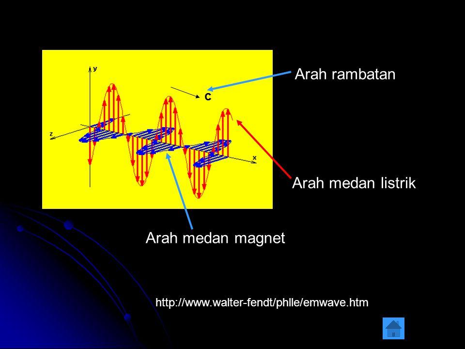 Cepat rambat gelombang elektromagnetik dinyatakan dengan panjang gelombang dan frekwensi : c =.f c = cepat rambat gelombang elektromagnetik (3.10 8 m/