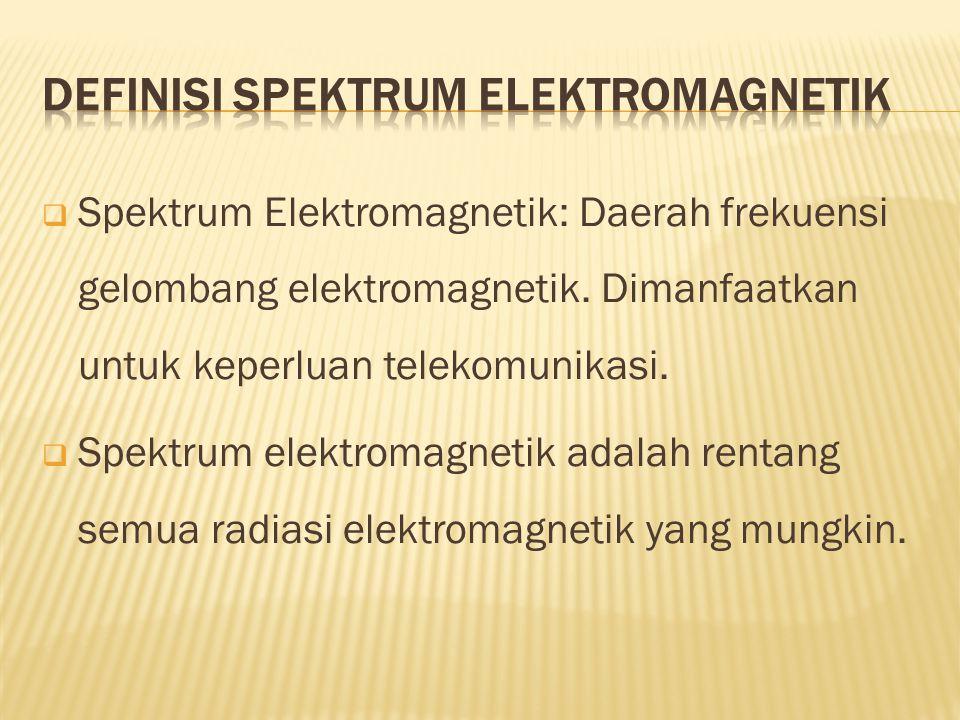  Spektrum Elektromagnetik: Daerah frekuensi gelombang elektromagnetik.