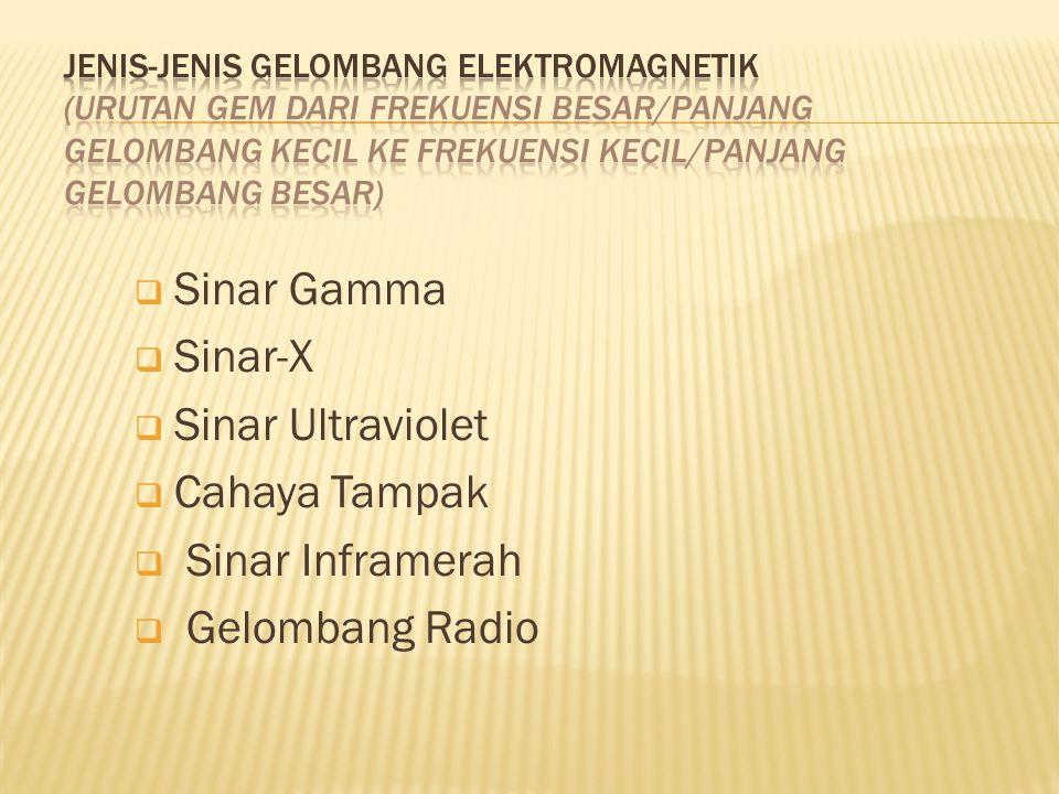  Sinar Gamma  Sinar-X  Sinar Ultraviolet  Cahaya Tampak  Sinar Inframerah  Gelombang Radio