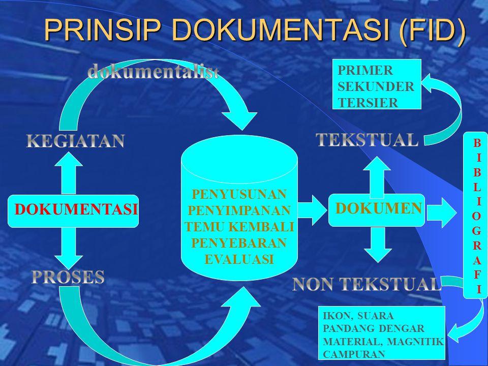 PRINSIP DOKUMENTASI (FID) DOKUMEN DOKUMENTASI PRIMER SEKUNDER TERSIER IKON, SUARA PANDANG DENGAR MATERIAL, MAGNITIK CAMPURAN PENYUSUNAN PENYIMPANAN TEMU KEMBALI PENYEBARAN EVALUASI BIBLIOGRAFIBIBLIOGRAFI
