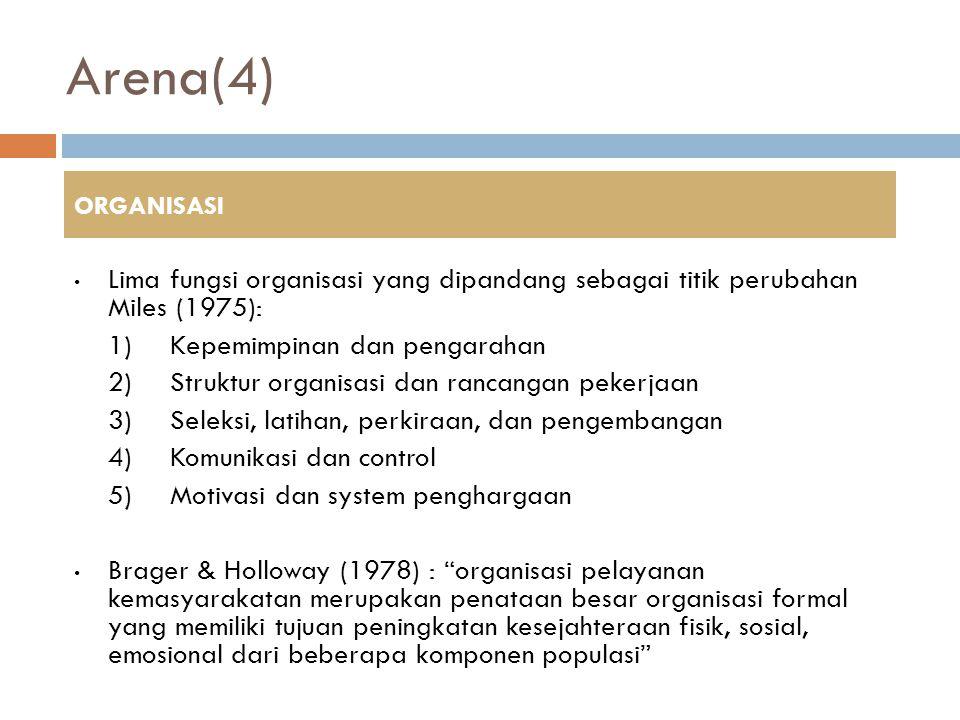 Arena(4) Lima fungsi organisasi yang dipandang sebagai titik perubahan Miles (1975): 1)Kepemimpinan dan pengarahan 2)Struktur organisasi dan rancangan pekerjaan 3)Seleksi, latihan, perkiraan, dan pengembangan 4)Komunikasi dan control 5)Motivasi dan system penghargaan Brager & Holloway (1978) : organisasi pelayanan kemasyarakatan merupakan penataan besar organisasi formal yang memiliki tujuan peningkatan kesejahteraan fisik, sosial, emosional dari beberapa komponen populasi ORGANISASI