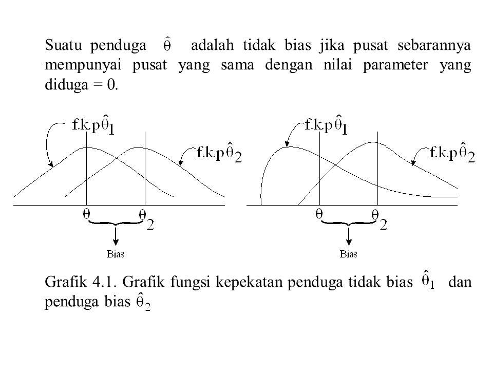 Suatu penduga adalah tidak bias jika pusat sebarannya mempunyai pusat yang sama dengan nilai parameter yang diduga = .