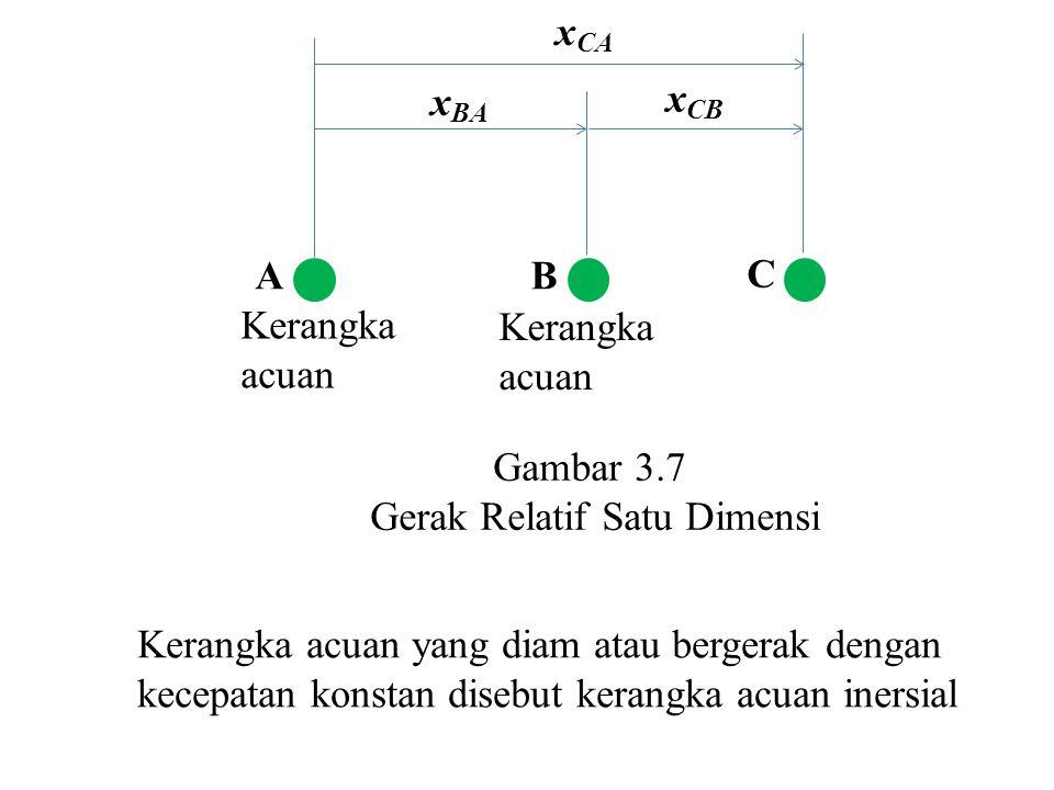 A C x BA x CA x CB B Kerangka acuan Kerangka acuan Gambar 3.7 Gerak Relatif Satu Dimensi Kerangka acuan yang diam atau bergerak dengan kecepatan konstan disebut kerangka acuan inersial