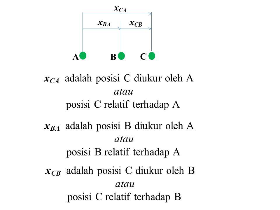 AB C x BA x CA x CB A adalah kerangka acuan yang mengukur kecepatan B dan C.