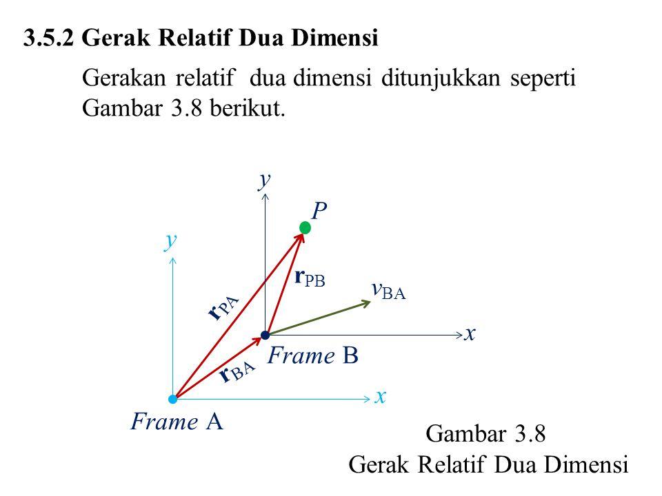 Dari Gambar 3.8 didapat r PA = r PB + r BA (3.5.4) Turunan (3.4.14) v PA = v PB + v BA (3.5.5) Turunan (3.4.15) a PA = a PB + a BA Karena v BA konstan, maka a BA = 0.