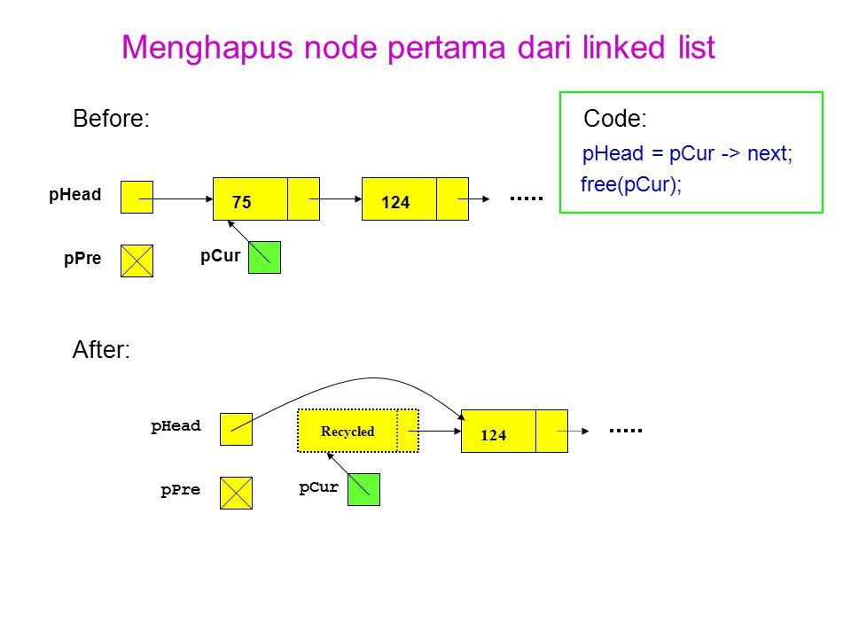 Menghapus node pertama dari linked list Before:Code: pHead = pCur -> next; free(pCur); After: pHead pPre 75124 pCur pHead pPre Recycled 124 pCur