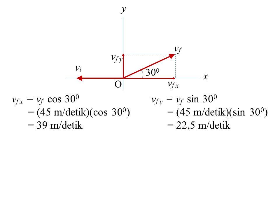 x y O v f x = v f cos 30 0 = (45 m/detik)(cos 30 0 ) = 39 m/detik v f x v f y vfvf vivi 30 0 v f y = v f sin 30 0 = (45 m/detik)(sin 30 0 ) = 22,5 m/d