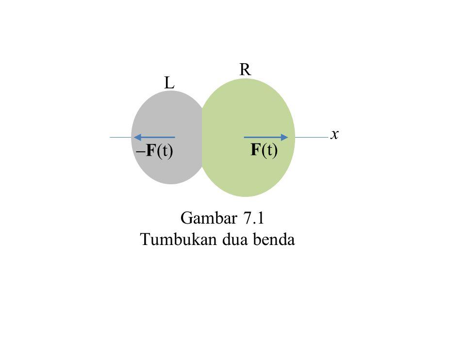 7.2 Impuls dan Momentum Linier Gambar 7.1 menunjukkan dua gaya yang sama besar tapi berlawanan arah, yaitu F(t) dan – F(t) yang bekerja pada saat terjadi tumbukan antara dua buah partikel yang mempunyai massa yang berbeda.