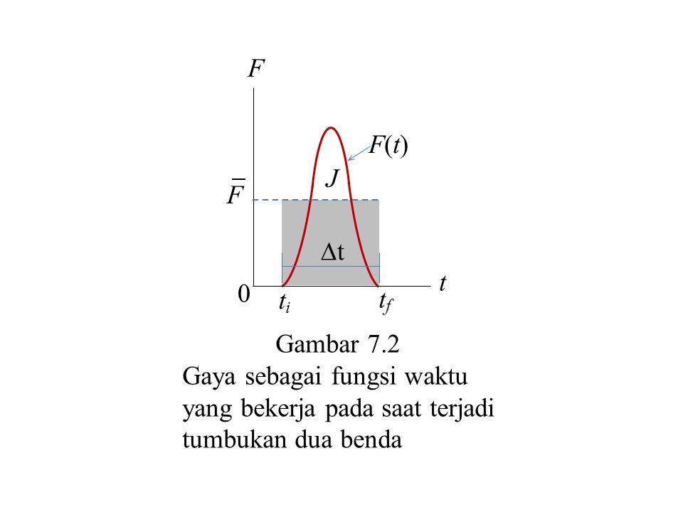 Gambar 7.2 Gaya sebagai fungsi waktu yang bekerja pada saat terjadi tumbukan dua benda t 0 tt F J F titi tftf F(t)F(t)