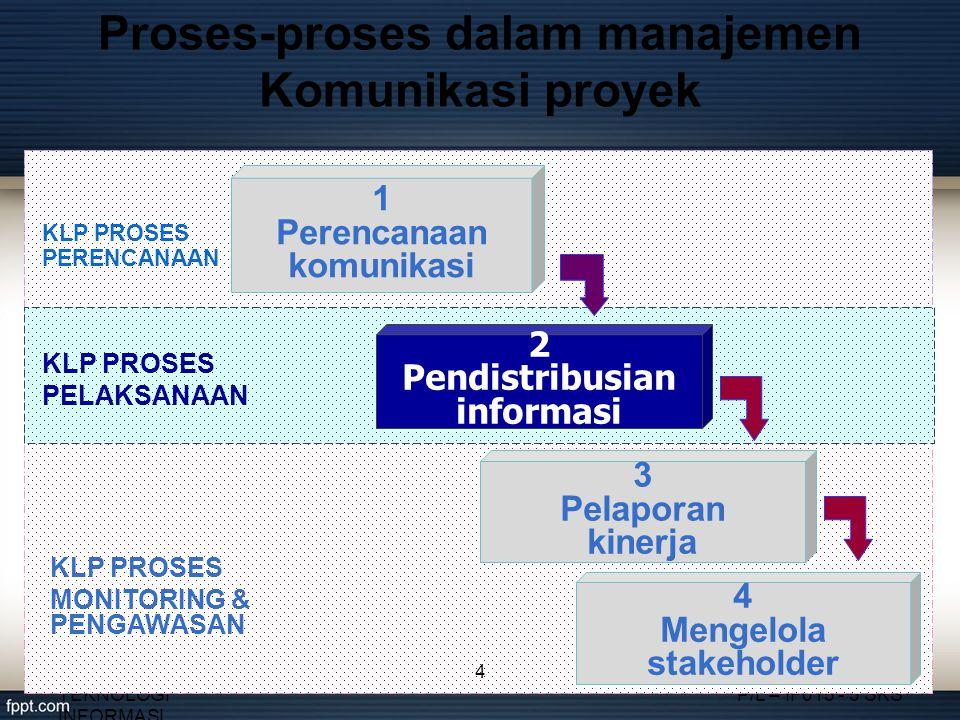 Proses-proses dalam manajemen Komunikasi proyek FAKULTAS TEKNOLOGI INFORMASI MANAJEMEN PROYEK P/L – IF015 - 3 SKS 2 Pendistribusian informasi 1 Perenc