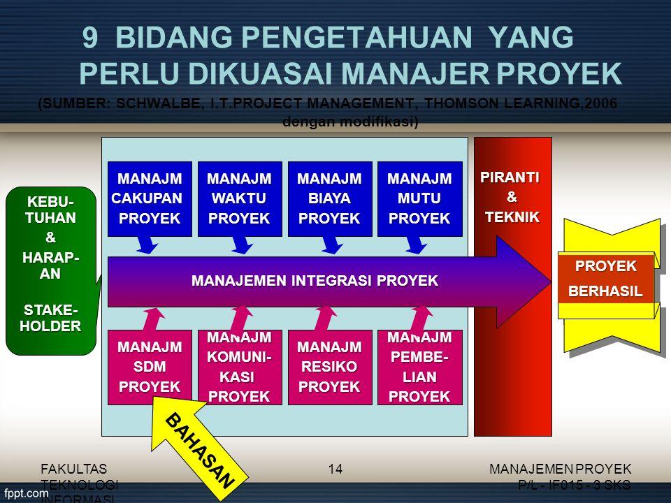 9 BIDANG PENGETAHUAN YANG PERLU DIKUASAI MANAJER PROYEK (SUMBER: SCHWALBE, I.T.PROJECT MANAGEMENT, THOMSON LEARNING,2006 dengan modifikasi) PIRANTI&TEKNIK MANAJEMEN INTEGRASI PROYEK MANAJMCAKUPANPROYEKMANAJMWAKTUPROYEKMANAJMBIAYAPROYEKMANAJMMUTUPROYEK MANAJMSDMPROYEKMANAJMKOMUNI-KASIPROYEKMANAJMRESIKOPROYEKMANAJMPEMBE-LIANPROYEK KEBU- TUHAN & HARAP- AN STAKE- HOLDER PROYEKBERHASIL BAHASAN FAKULTAS TEKNOLOGI INFORMASI 14MANAJEMEN PROYEK P/L - IF015 - 3 SKS